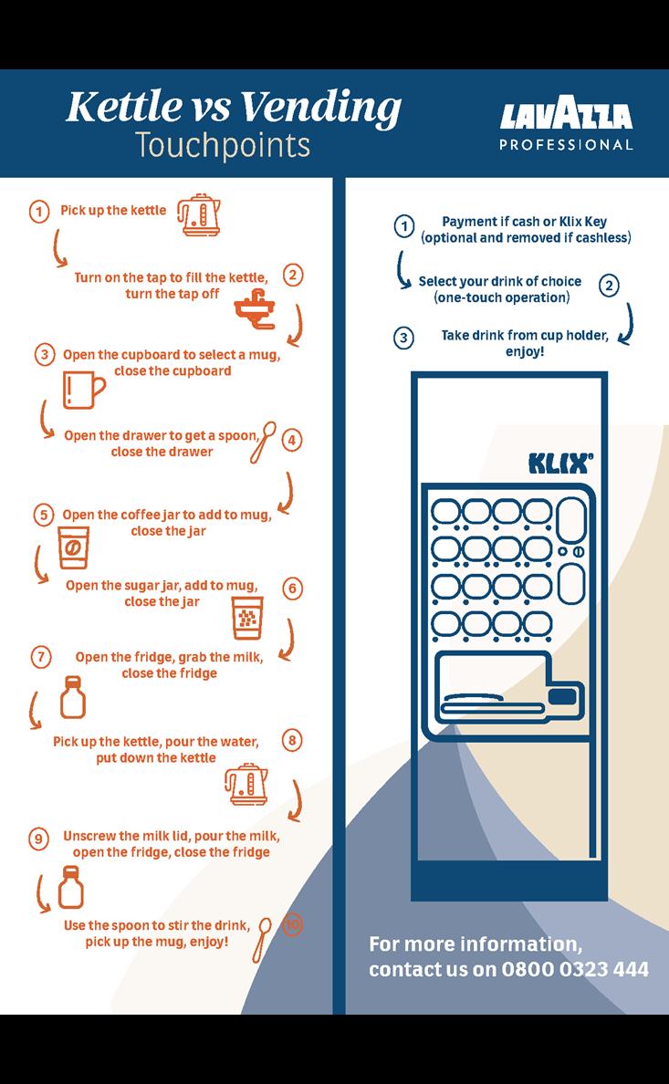 Kettle vs Vending Infographic